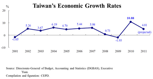 an in depth look at the economy of taiwan In-depth look at economic effects of korea-china fta thanks for staying with us this year marks the 20th anniversary of diplomatic ties between korea and china and the two countries are working towards further strengthening their relations.